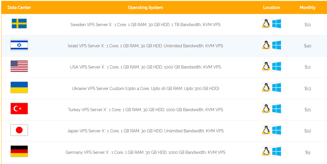 VPS Server Hosting Plans - Onlive Server