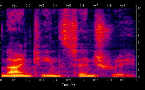 spectrogram chart
