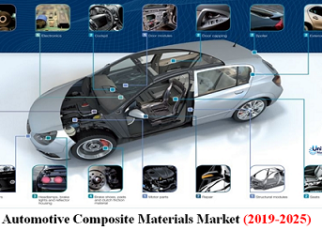 Automotive Composite Materials Market
