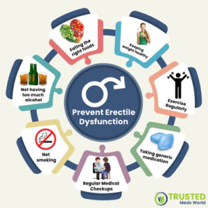 Is It Possible To Prevent Erectile Dysfunction?