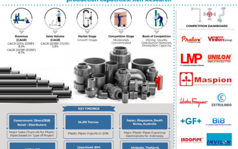 indonesia-plastic-pipes-and-fittings -market