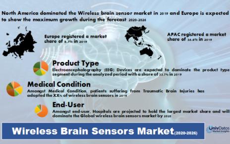wireless brain sensor market